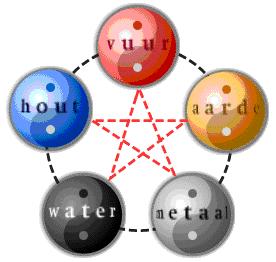 body flow temse aarde water lucht metaal